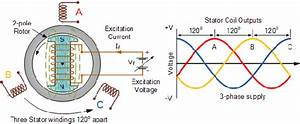 How To Power Grid Suppliers Control The Voltage And Frequency
