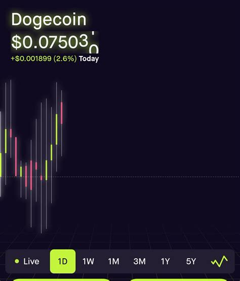 Dogecoin Price Now Live - Dogecoin Price Tracker Track ...