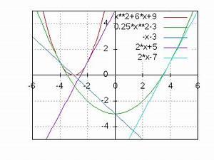 Steigung Einer Parabel Berechnen : zentrische streckung von parabeln ~ Themetempest.com Abrechnung