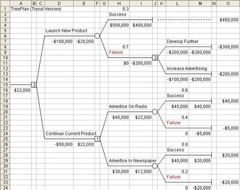decision tree template excel decision tree template excel shatterlion info