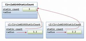 U4e0ainstantiation Meaning In Java Example