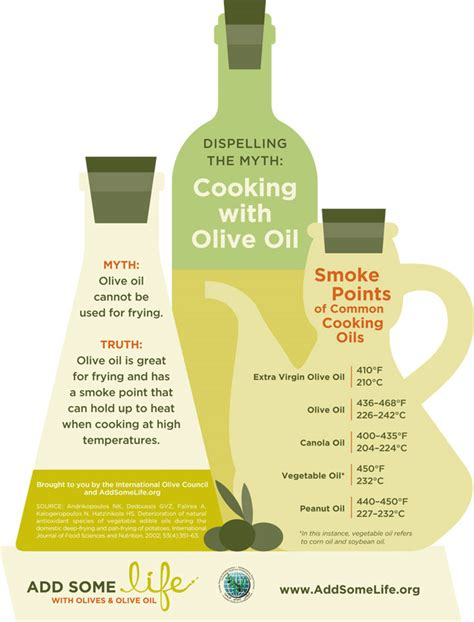 olive smoke point olive smoke point 28 images cooking with olive oil is it safe to saute with well good a