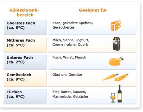 Küche Optimal Einräumen by De Ratgeber K 252 Hlen Elektro Gro 223 Ger 228 Te