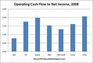 The Value at Risk: Earnings Quality Analysis: Operating ...