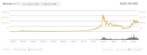 bitcoin btc price prediction    changelly