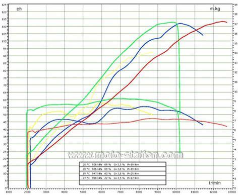 Yamaha MT 09 vs Triumph Street Triple 675 vs BMW F 800 R vs Yamaha FZ8 : LE comparatif