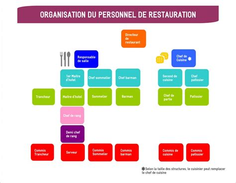 organigramme cuisine collective organigramme d 39 un restaurant mon chef de cuisine