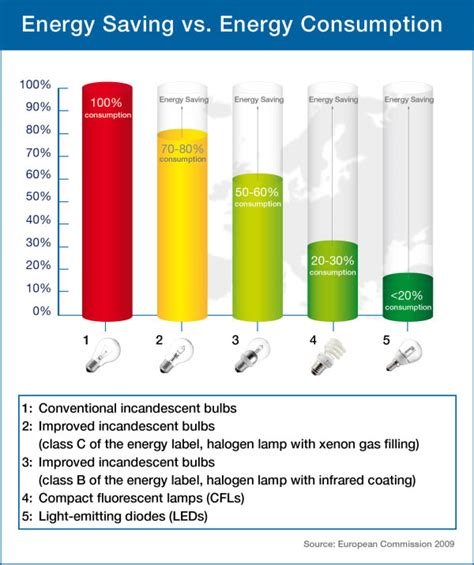 energy saving vs energy consumption figures and tables