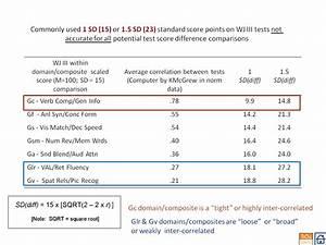 wisc iv report templatech15 28 wppsi iii sample report With wppsi iv report template