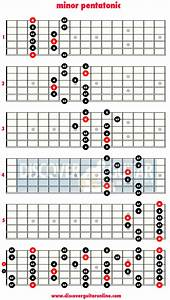 Is The Minor Pentatonic Scale A Set Structure