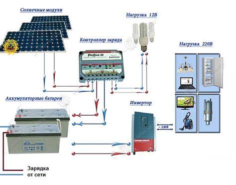 Эффективность применения свн . результаты моделирования солнечных установок