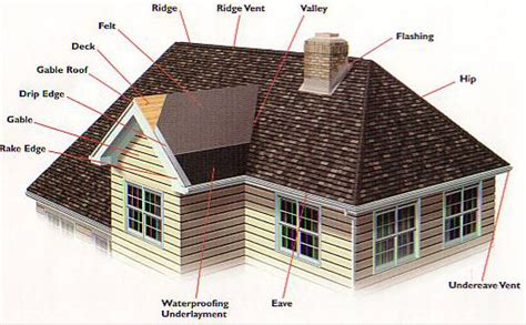 common roofing terms  aid homeowners certified