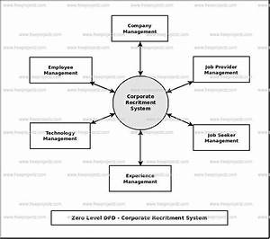 Corporate Recruitment System Dataflow Diagram  Dfd