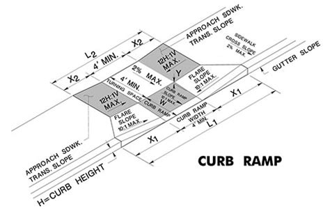 standard sidewalk dimensions ada sidewalk dimensions pictures to pin on pinterest pinsdaddy