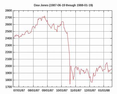 1987 Market Monday Svg Dow Jones 1929