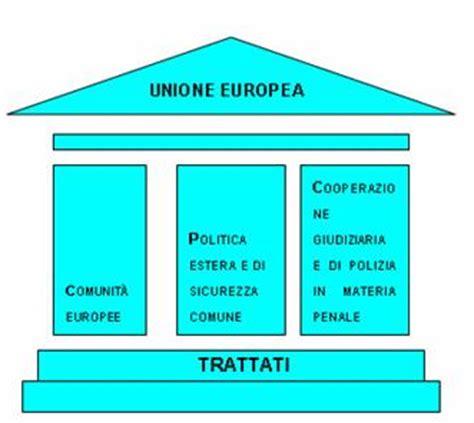 Sedi Ue by Le Procedure Decisionali Dell Unione Europea