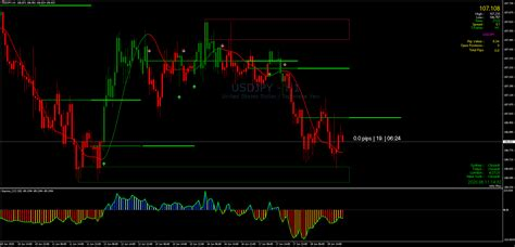 bank level indicator mt forex strategies forex
