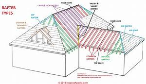 Describe Types Of Wooden Sloping Roofs