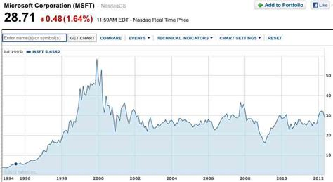 microsoft stock price history here 39 s what one of the smartest investors i know thinks