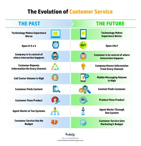 How To Make Customer Service Experience Sound On A Resume by The Evolution Of Customer Service