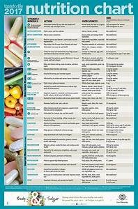 Your 2017 Guide To Nutrition