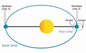 Moon Tides: How does the Moon affect the Tides? | Musings