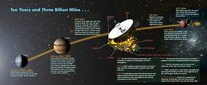 NASA New Horizons Mission to Pluto: The PI's Perspective ...