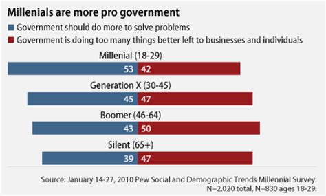 the progressive millennial generation center for american progress