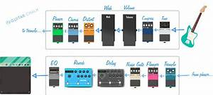 The Complete Guide To Guitar Pedal Order