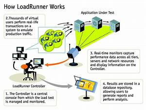 What Is Load Runner