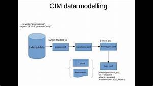 Splunk Cim  Common Information Model  - Video Tutorial