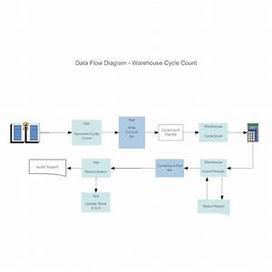 Warehouse Cycle Count Data Flow Diagram