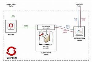 Jolokia Jvm Monitoring In Openshift