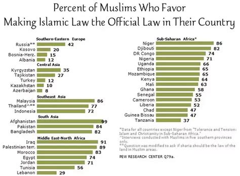 Why Are So Many Muslim Countries Becoming More Islamic