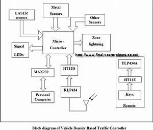 Vehicle Density Based Traffic Signal Light Electronic