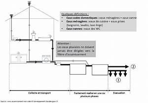 Evacuation Eaux Usees Maison Individuelle : installations d 39 assainissement non collectif rappels sur ~ Dailycaller-alerts.com Idées de Décoration