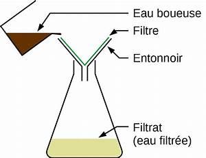 Filtration De L Eau : l 39 eau dans notre environnement site de sciences ~ Premium-room.com Idées de Décoration