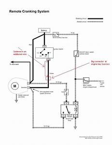 What Is The Solenoid
