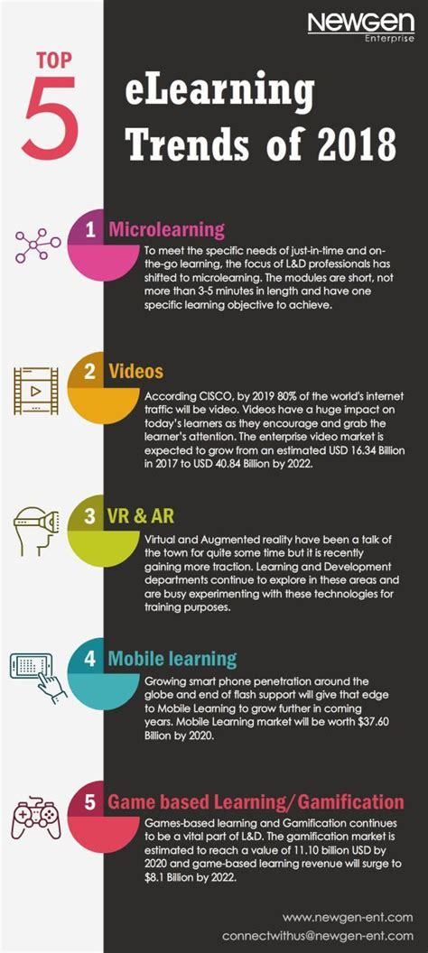 top  elearning trends   infographic educational