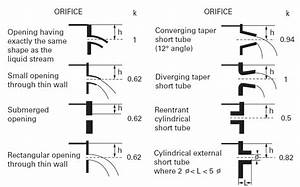 Units Of Measurement In Water Treatment Discharge Of