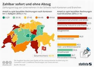 Rechnung Jahrespreis Karte : infografik zahlbar sofort und ohne abzug statista ~ Themetempest.com Abrechnung