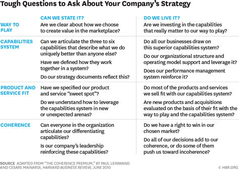 8 Tough Questions To Ask About Your Company's Strategy