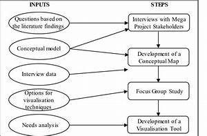 Steps Of The Research Plan Firstly  Interviews Will Be