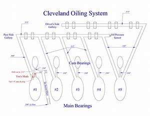 Ford Engine Oiling System Diagram : oiling system mods ford truck enthusiasts forums ~ A.2002-acura-tl-radio.info Haus und Dekorationen
