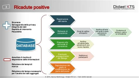 Knowledge Sharing Platform: vAsk, Share, Reuse