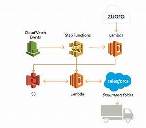 The Guardian Case Study  U2013 Amazon Web Services  Aws