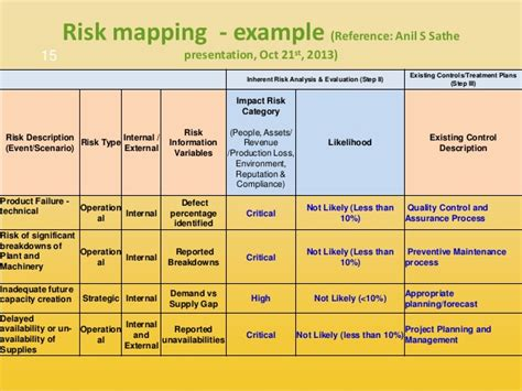 event risk management template risk assessment event planning