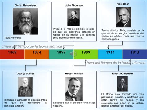 linea tiempo de los modelos atomicos modelo at 243