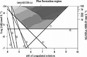 Aluminum Solubility Diagram In Equilibrium With Amorphous