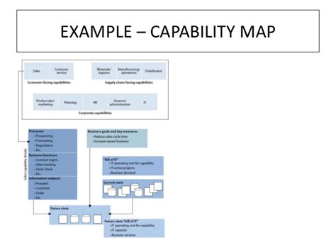 business capability map template operating model